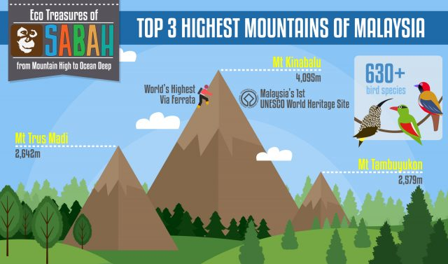 Top 3 Highest Mountains of Malaysia
